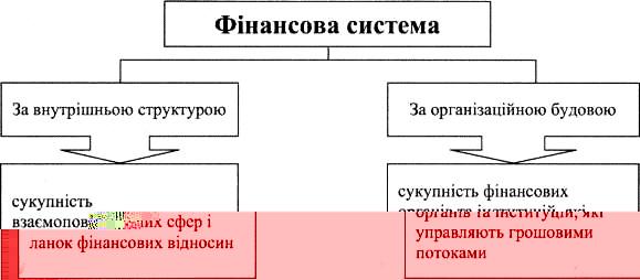 Фінансова система за внутрішньою структурою та організаційною будовою