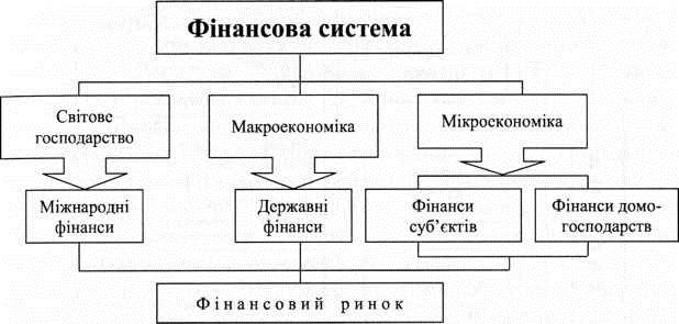Сфери фінансових відносин
