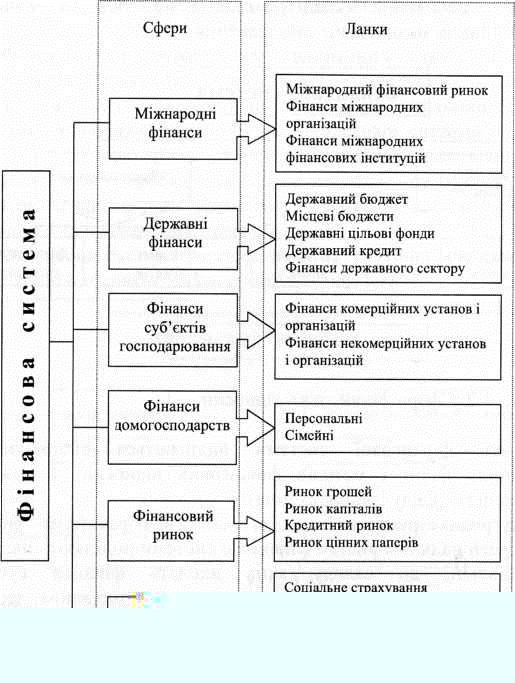Внутрішня структура фінансової системи