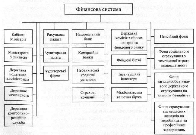 Фінансова система України за організаційною структурою